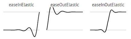 Animationen Übergangseffekte Elastic