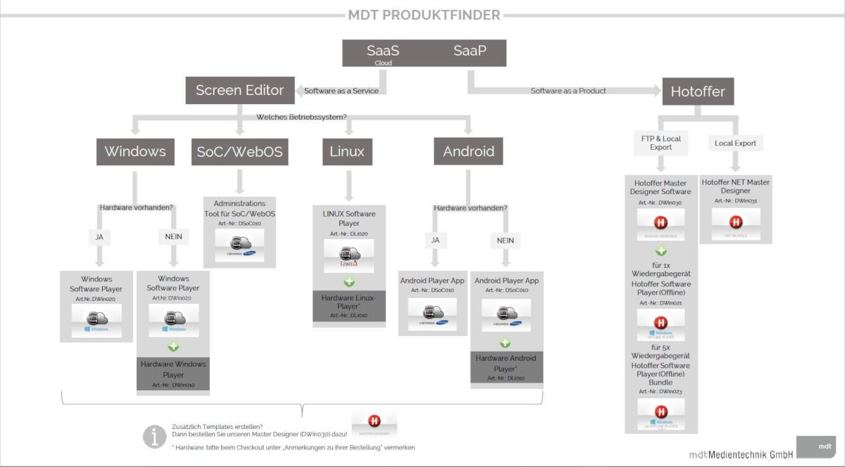 MDT Produktfinder: Digital Signage für Windows, SOC, WebOS, Linux, Android